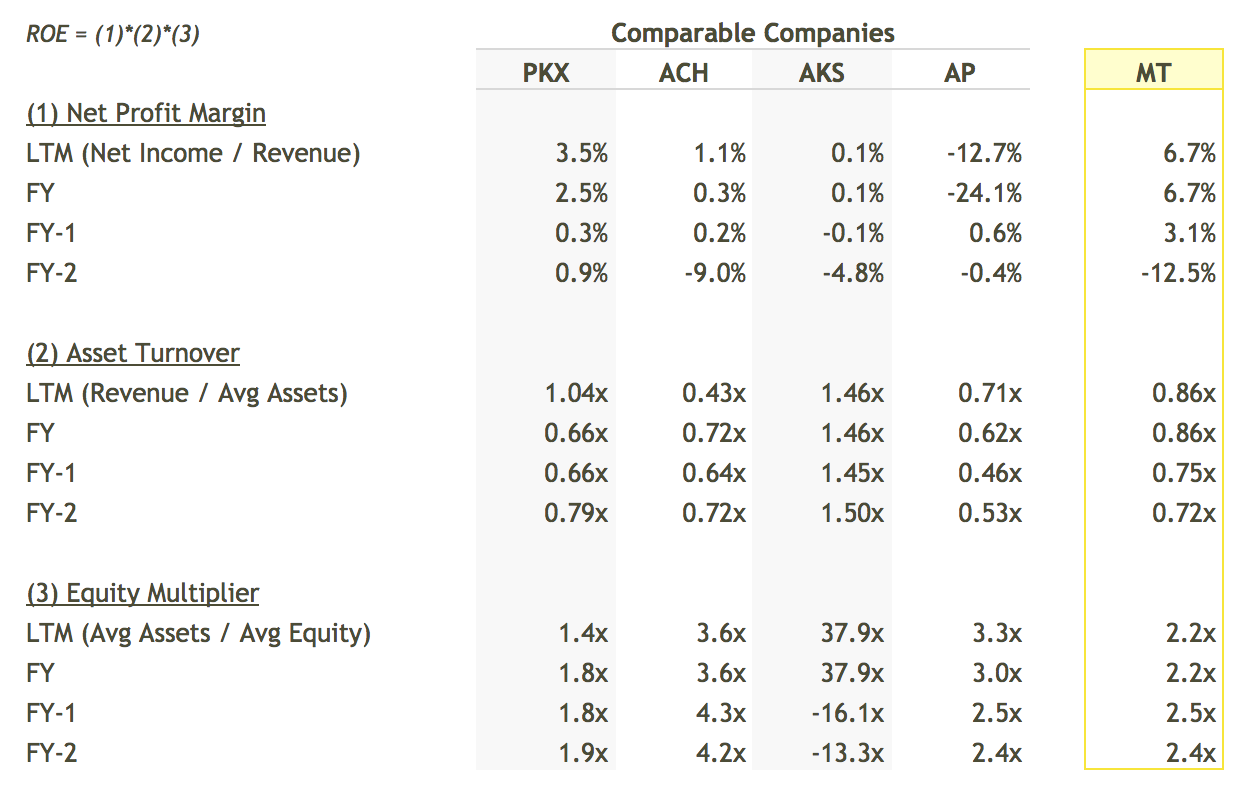 MT ROE Breakdown vs Peers Table - DuPont Analysis