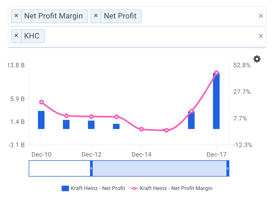 KHC Net Profit Margin Trends