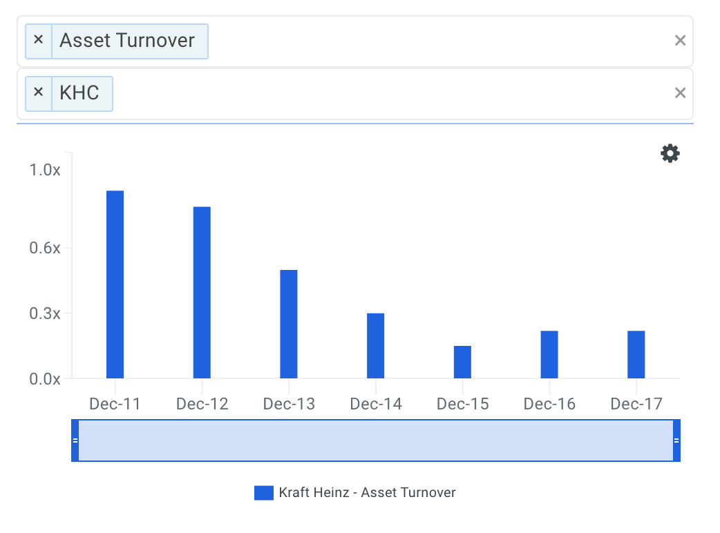 KHC Asset Turnover Trends