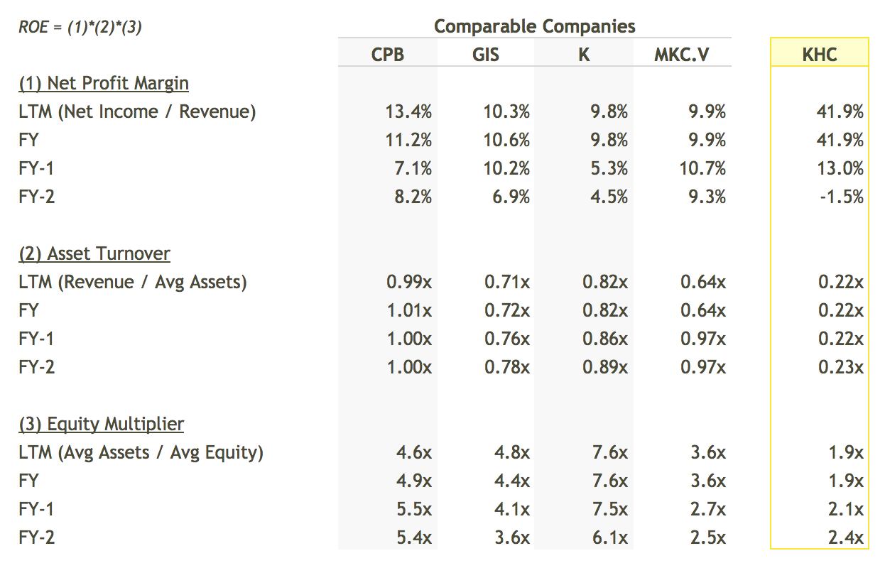 KHC ROE Breakdown vs Peers Table - DuPont Analysis