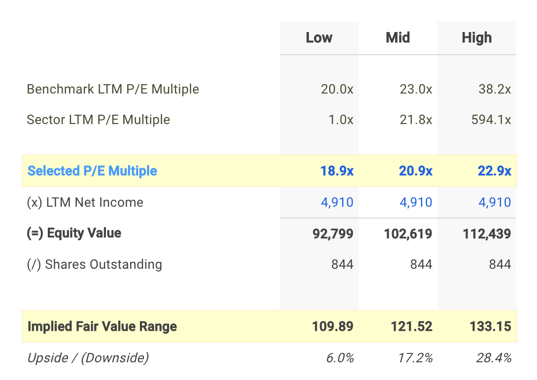 UPS P/E Valuation Calculation