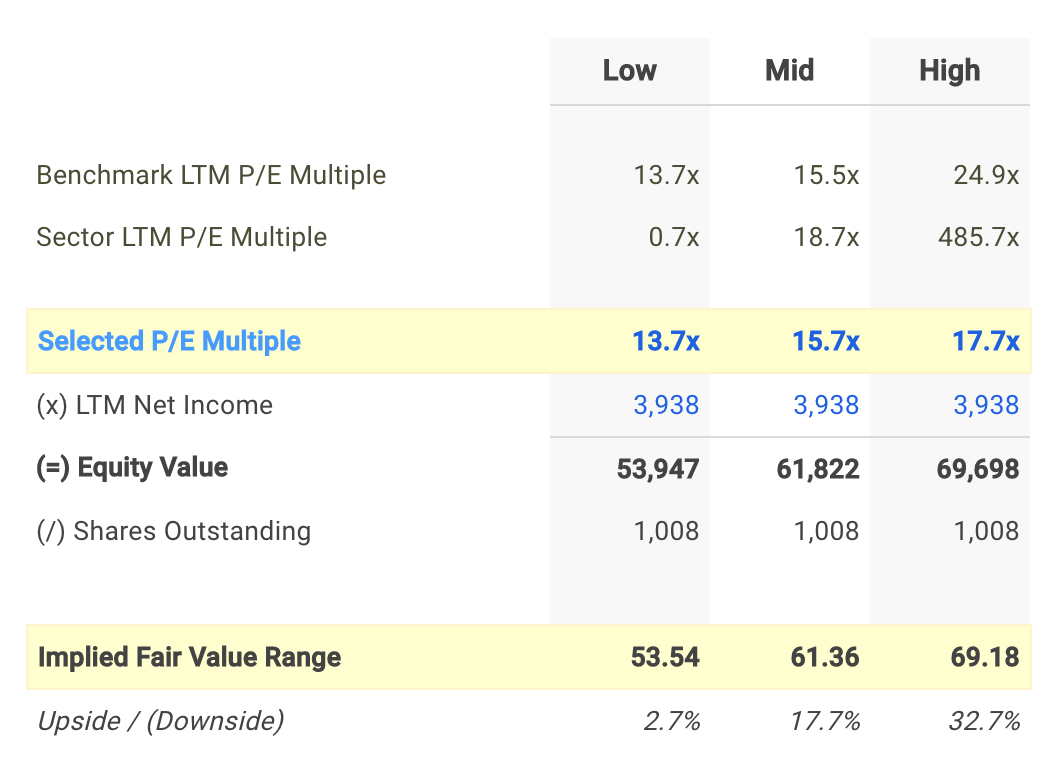 BK P/E Valuation Calculation