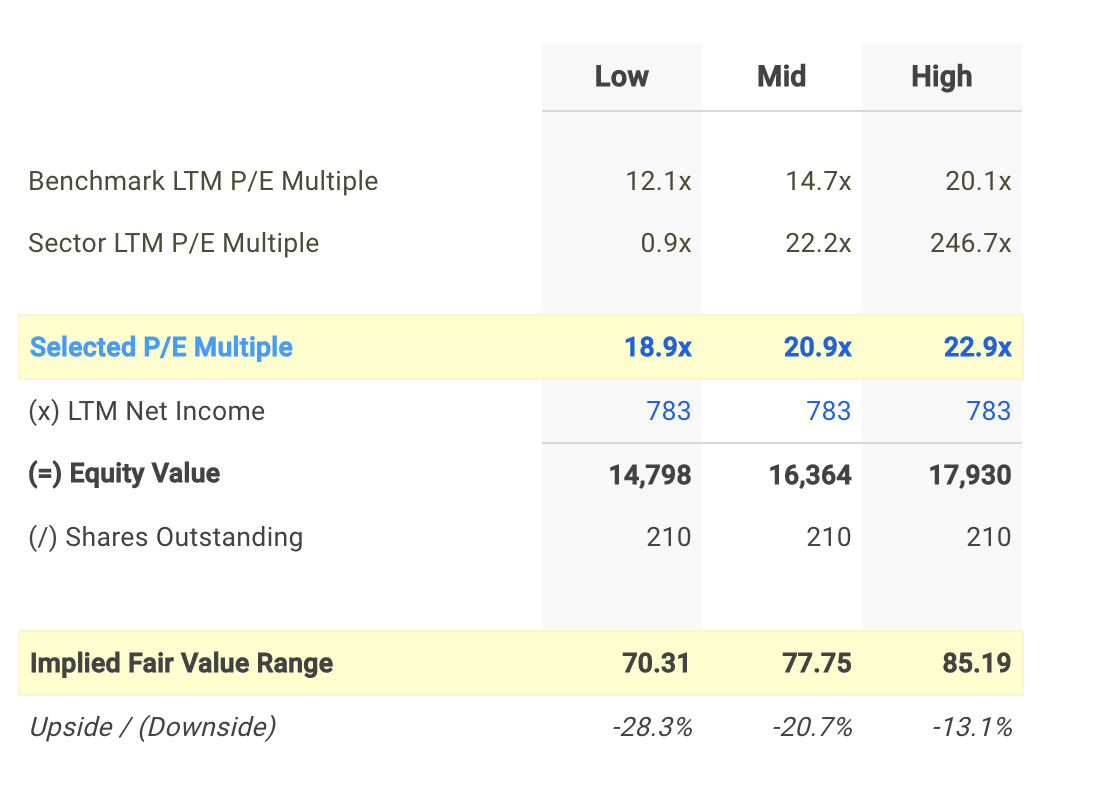 HSY P/E Valuation Calculation