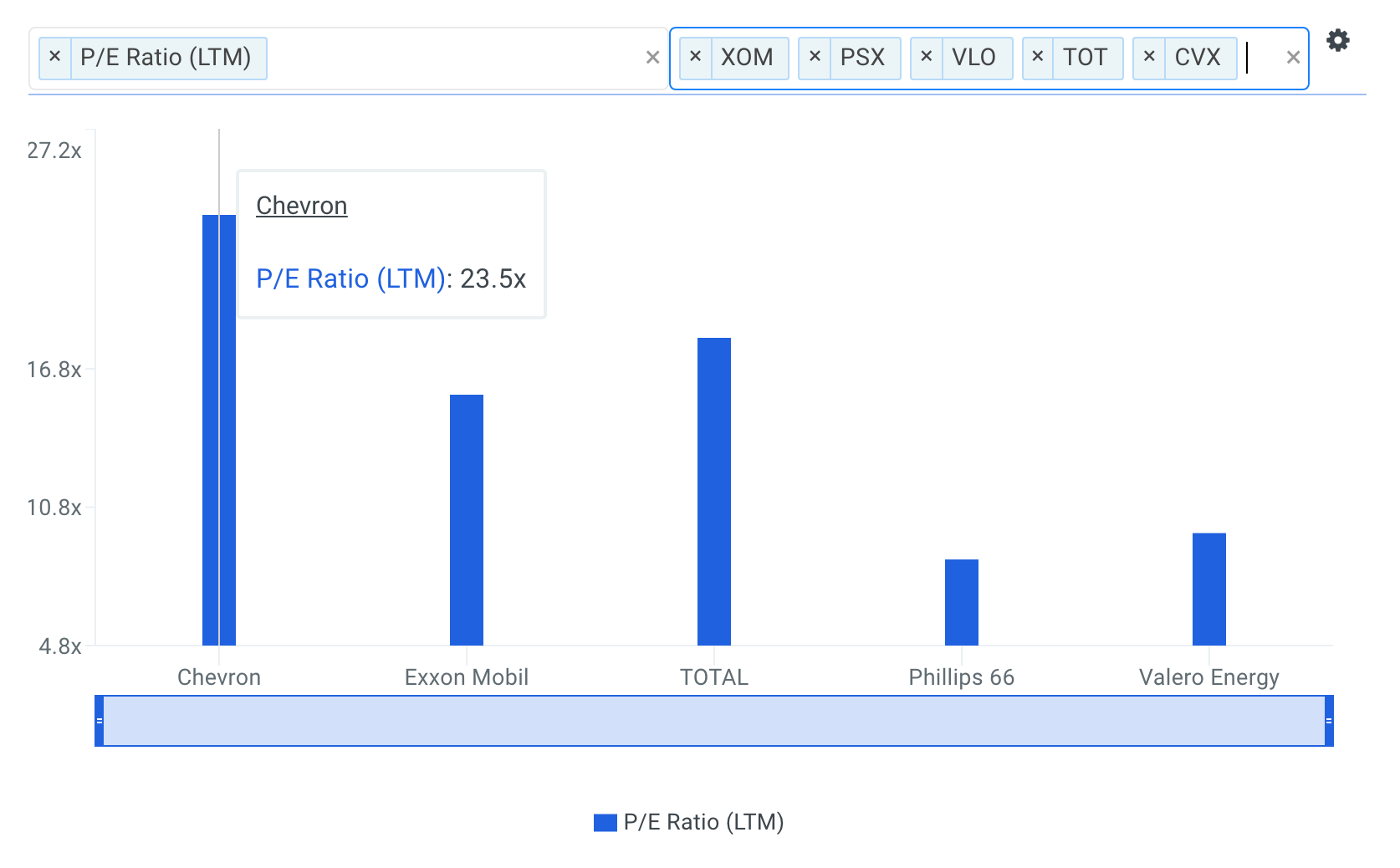 CVX P/E Ratio vs Peers Chart