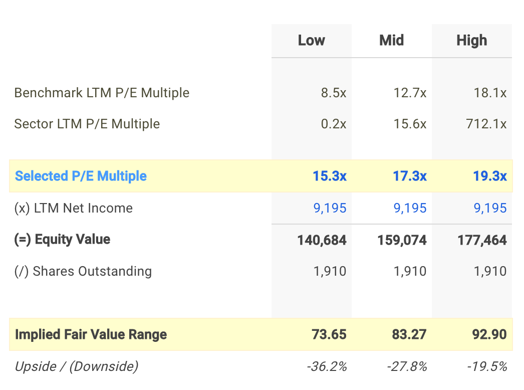 CVX P/E Valuation Calculation