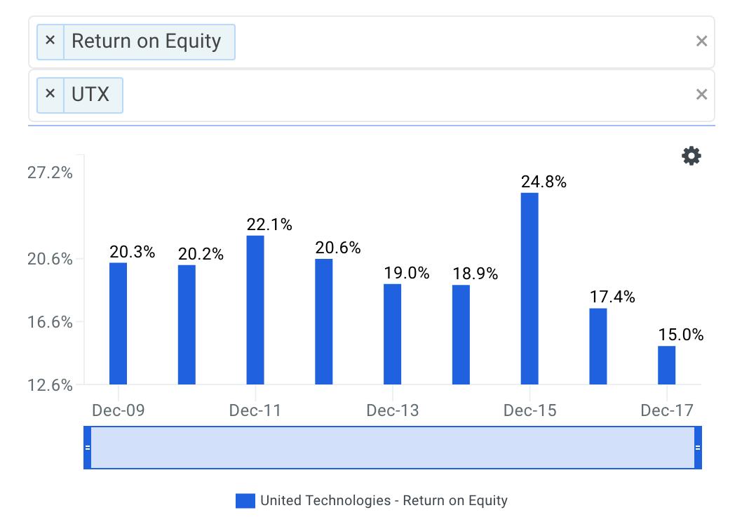 UTX's ROE Trends Chart