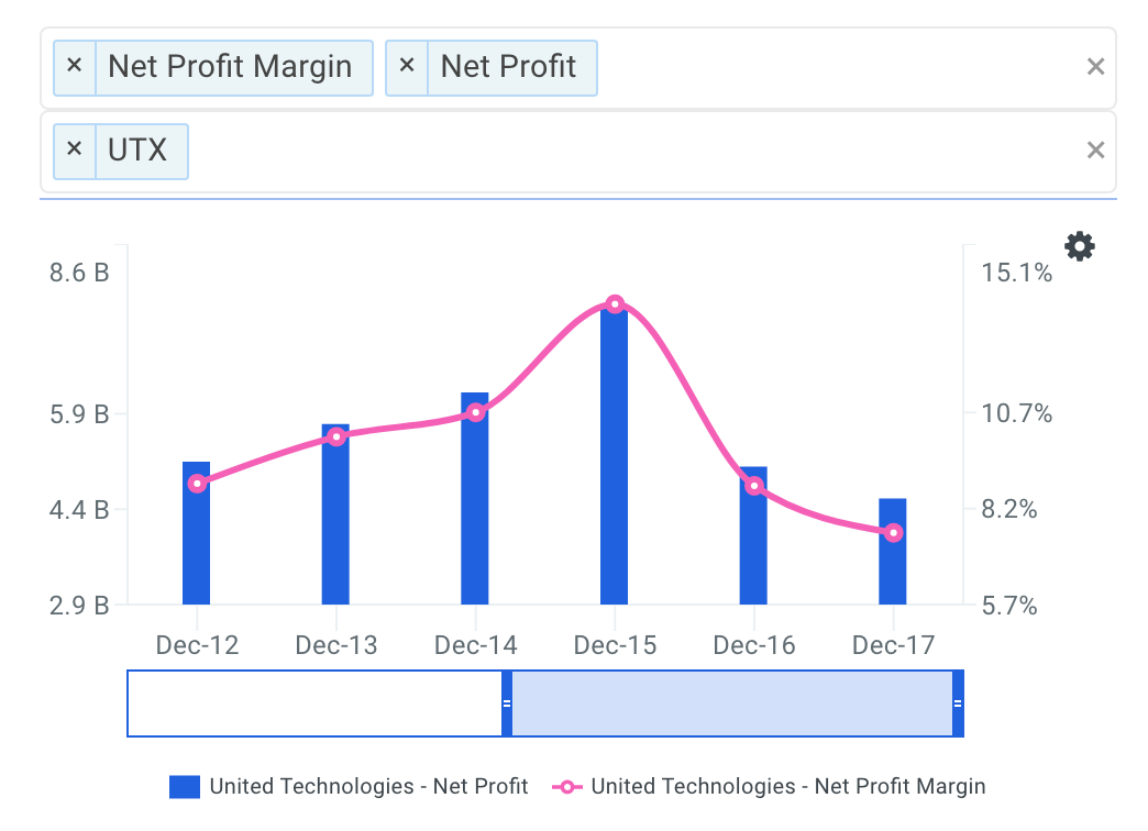 UTX Net Profit Margin Trends