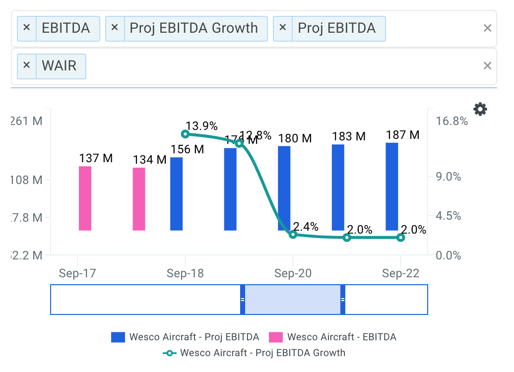 Wesco Aircraft projected ebitda chart