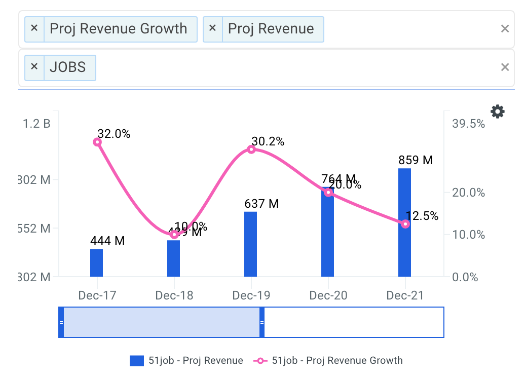 51job projected revenue chart
