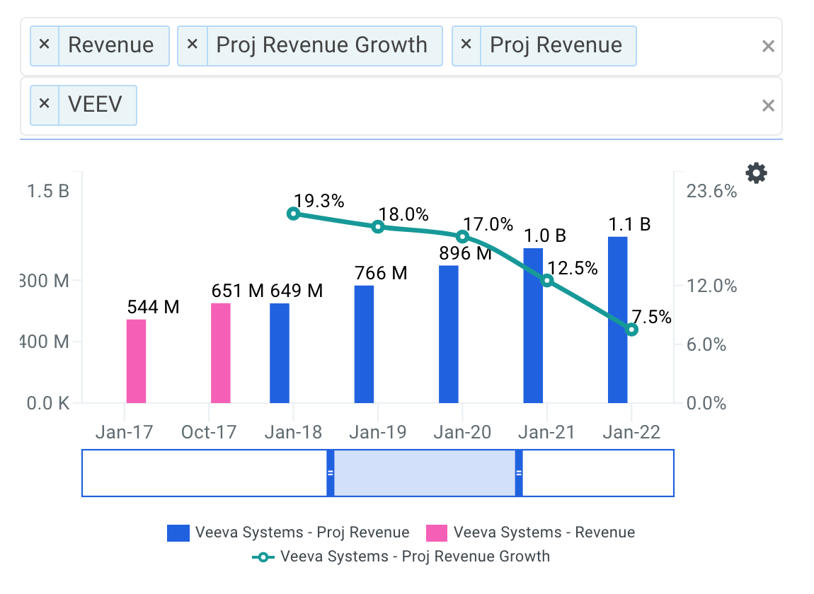 Veeva projected revenue chart