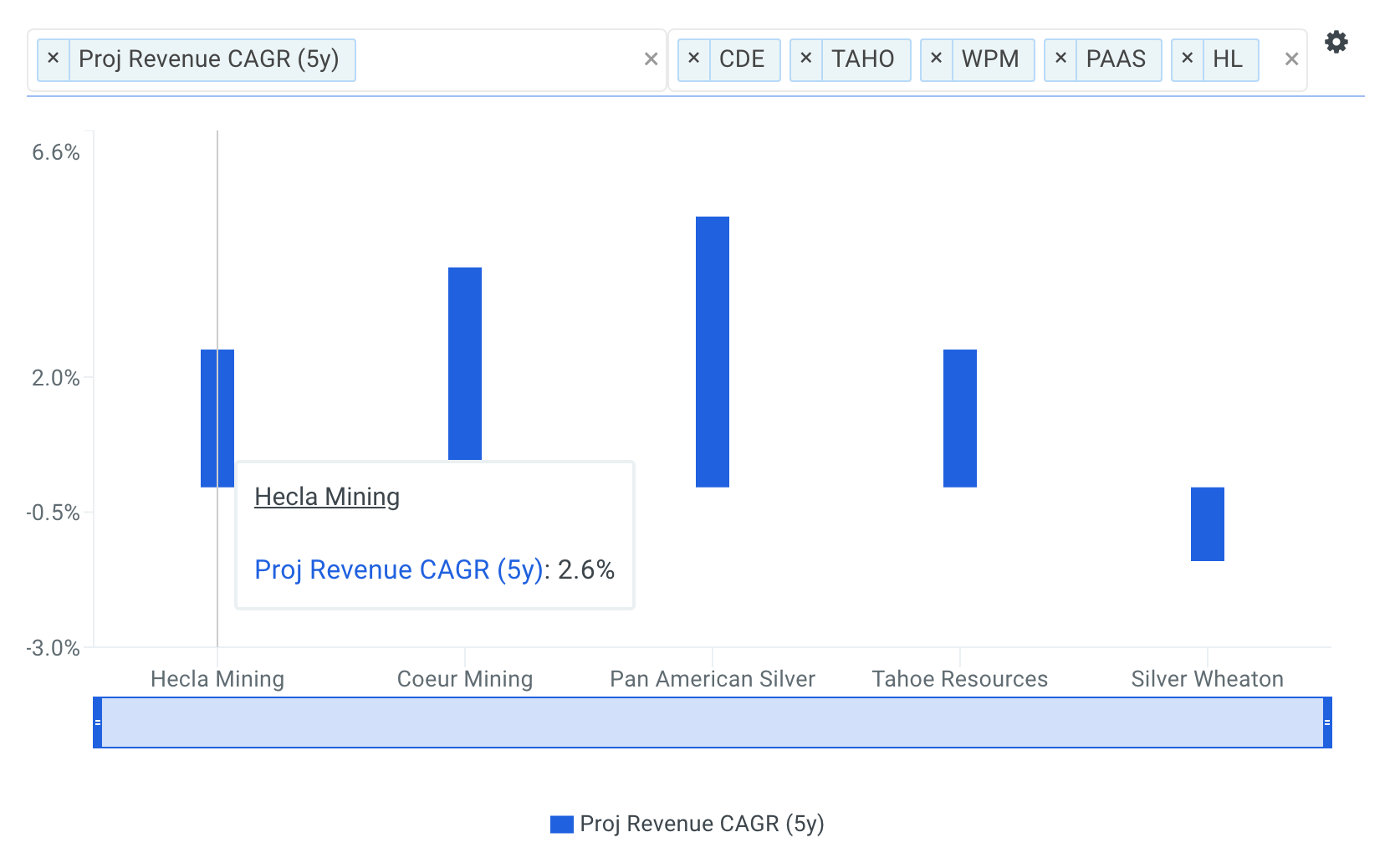 Hecla Mining Company (NYSE: HL) Free Cash Flows Reveal Stock's Downside
