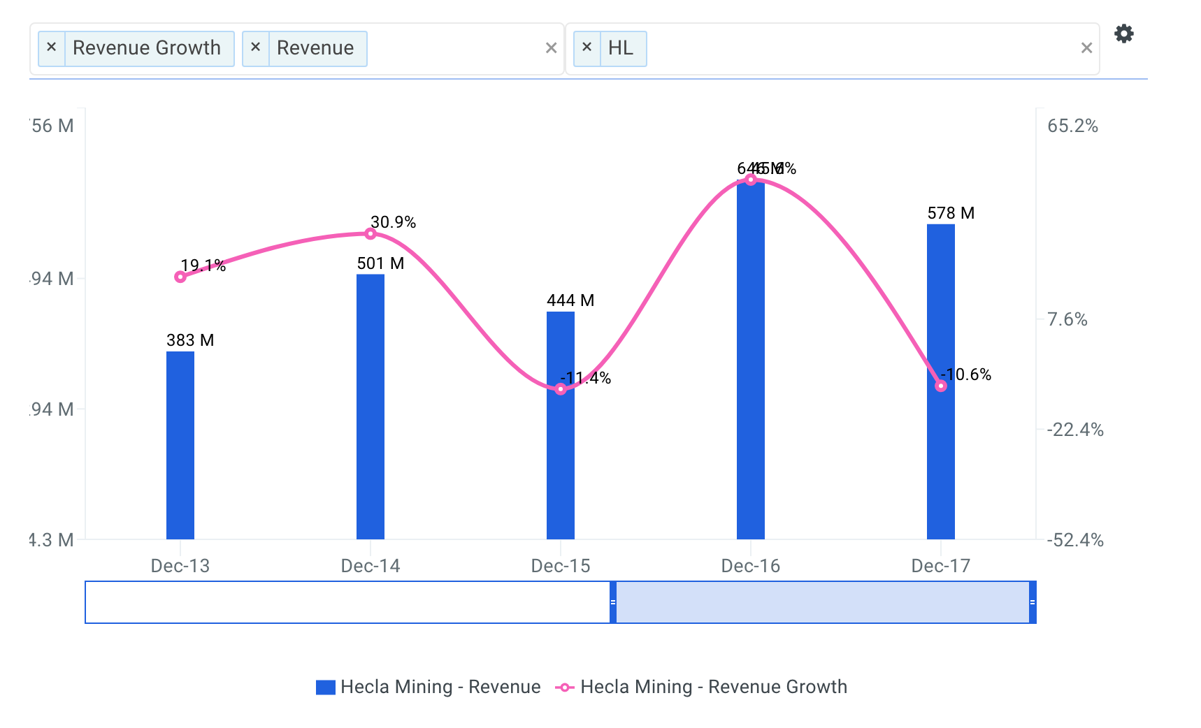 Hecla Mining Revenue Growth Chart
