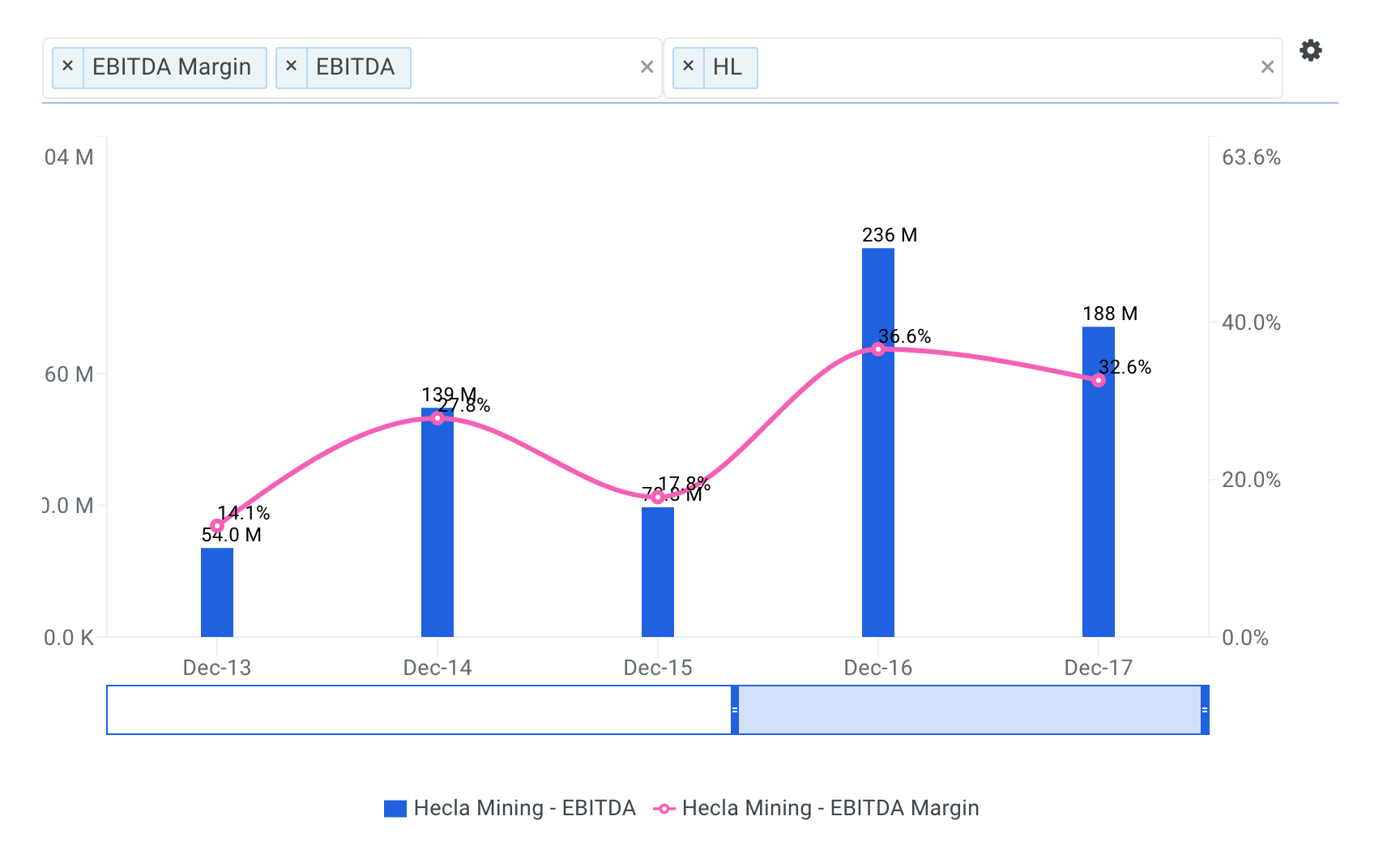 Hecla Mining Historical and Projected EBITDA Margin Chart