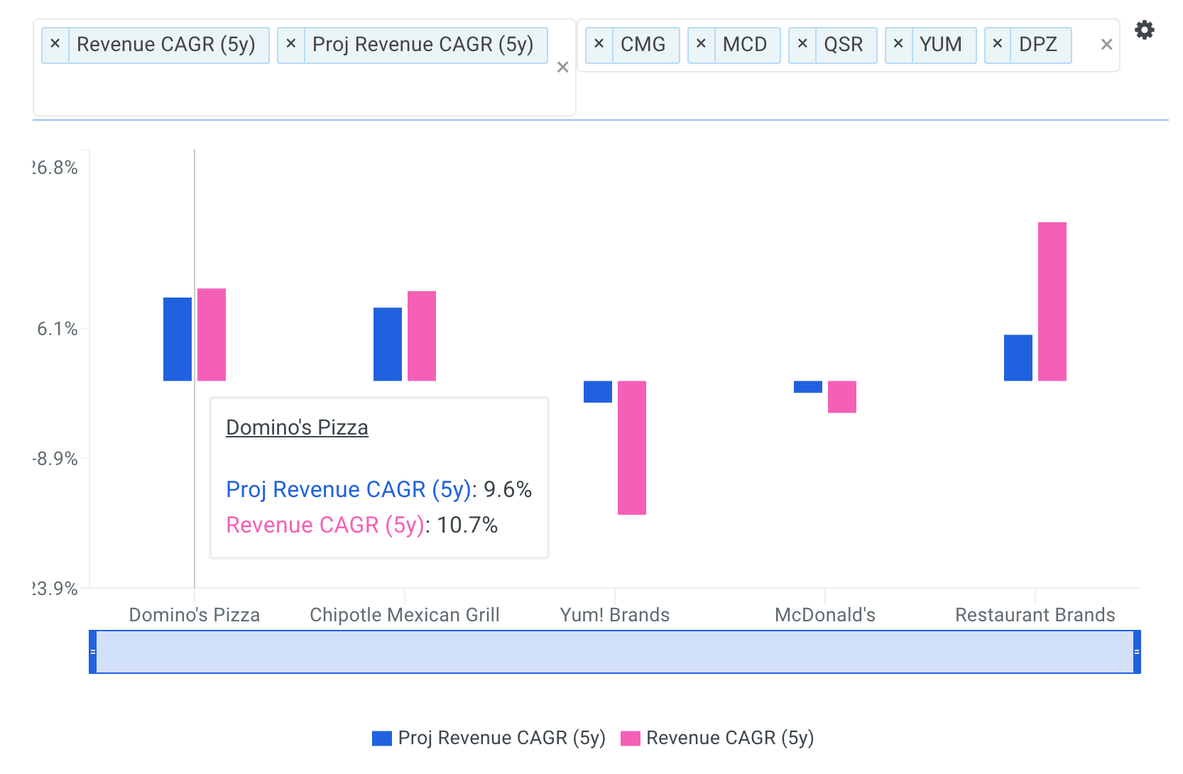 Domino's Pizza Revenue CAGR vs Peers Chart