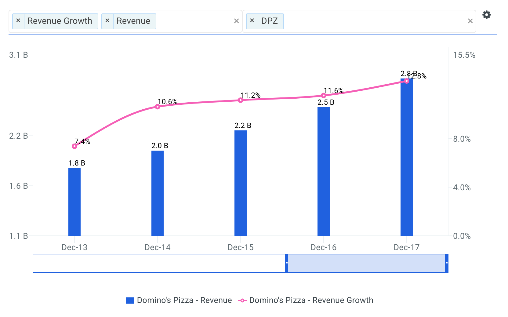 Domino's Pizza Revenue Growth Chart