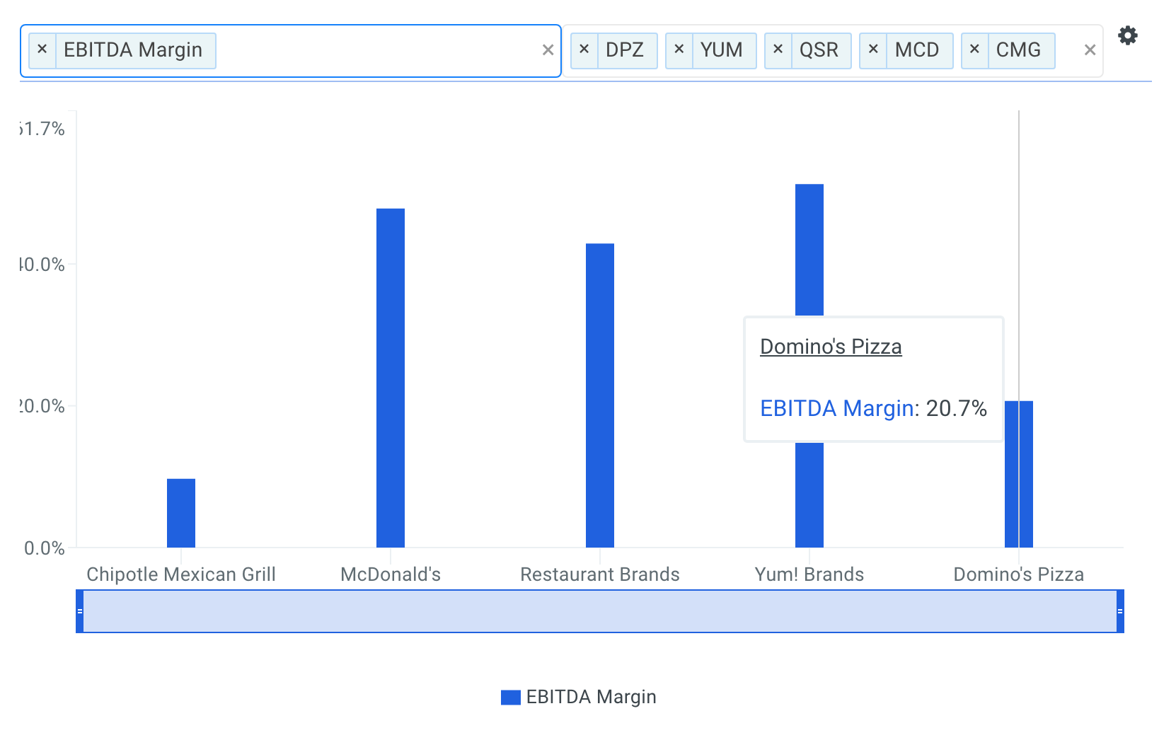 Domino's Pizza EBITDA Margin vs Peers Chart