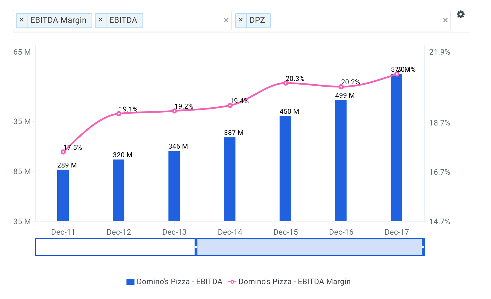 Domino's Pizza Historical and Projected EBITDA Margin Chart