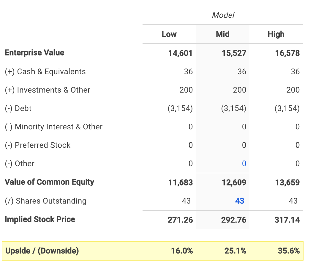Domino's Pizza's Equity Value Calculation