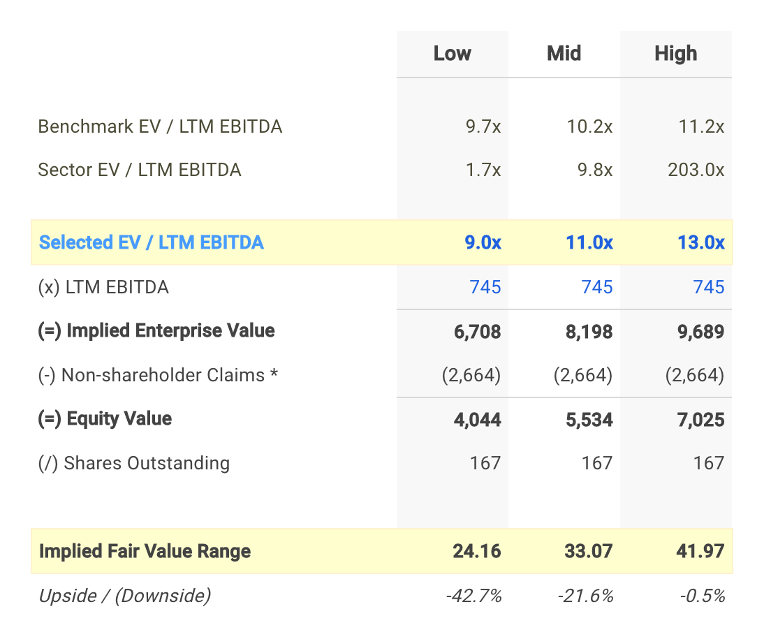 SEE EV/EBITDA Valuation Calculation