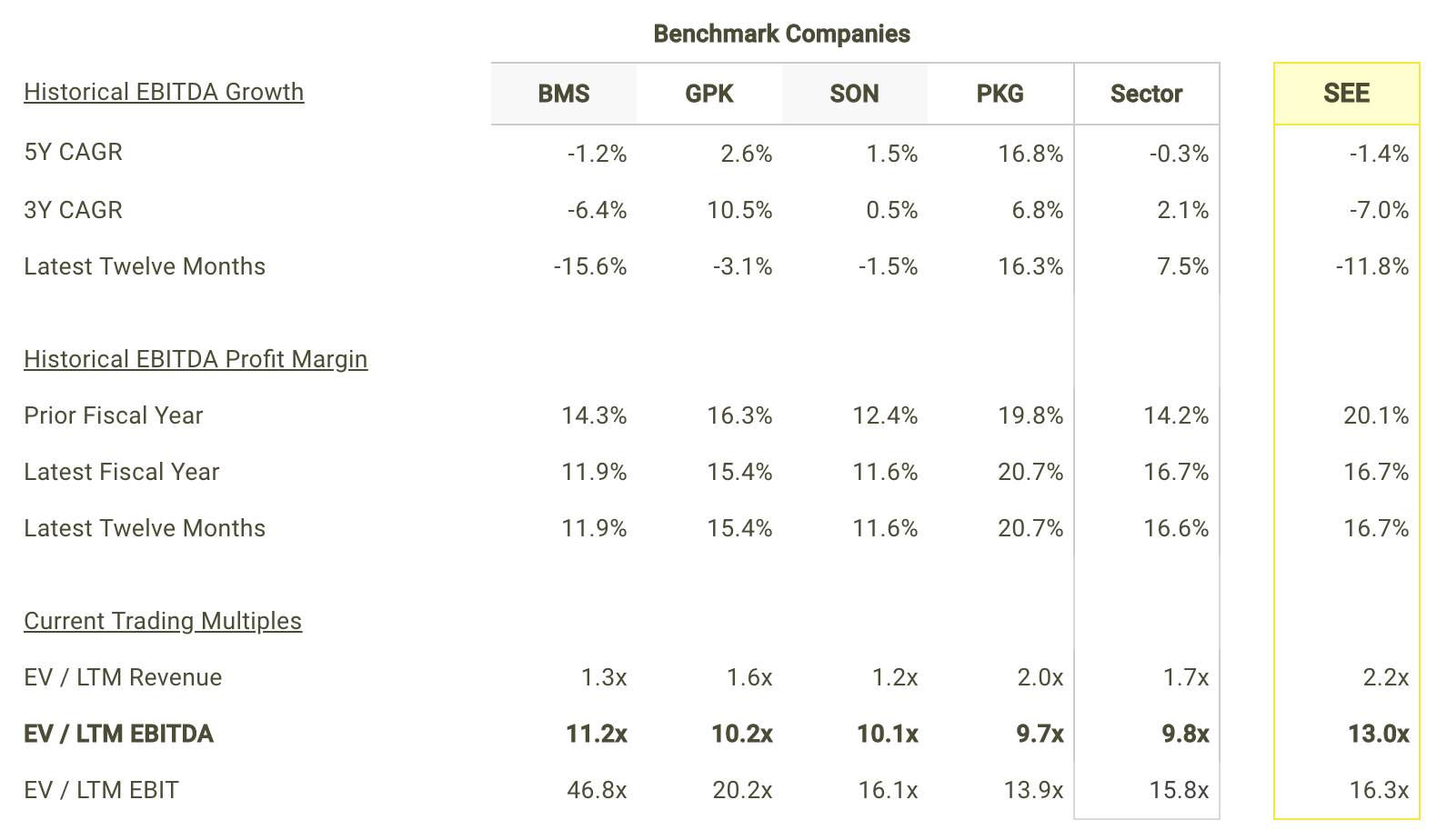 SEE EBITDA Growth and Margins vs Peers Table