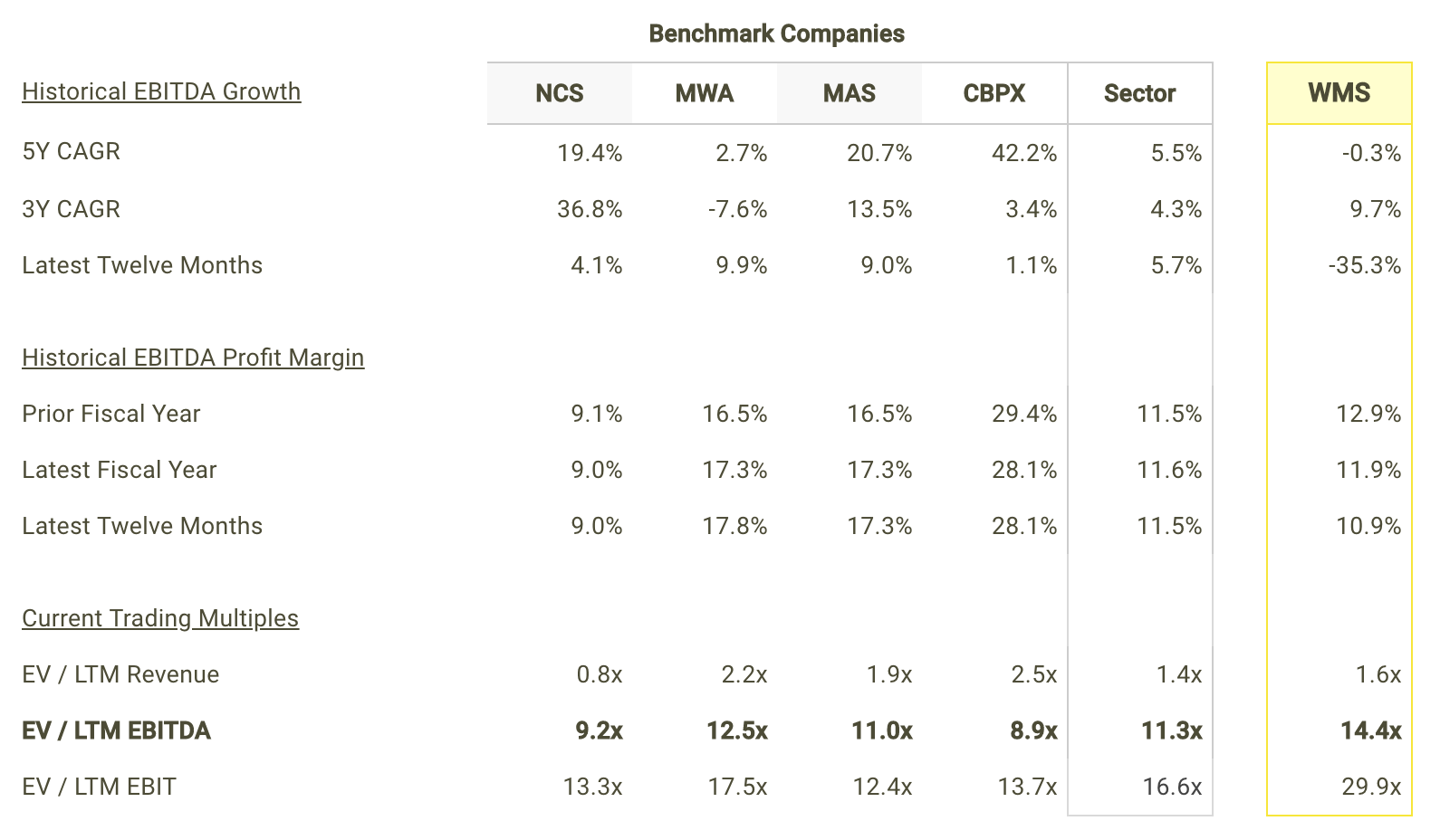 WMS EBITDA Growth and Margins vs Peers Table