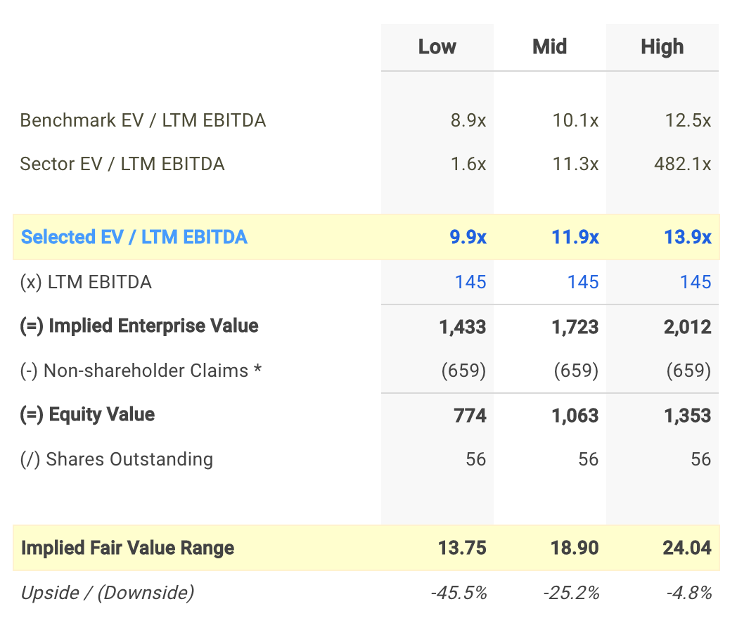WMS EV/EBITDA Valuation Calculation