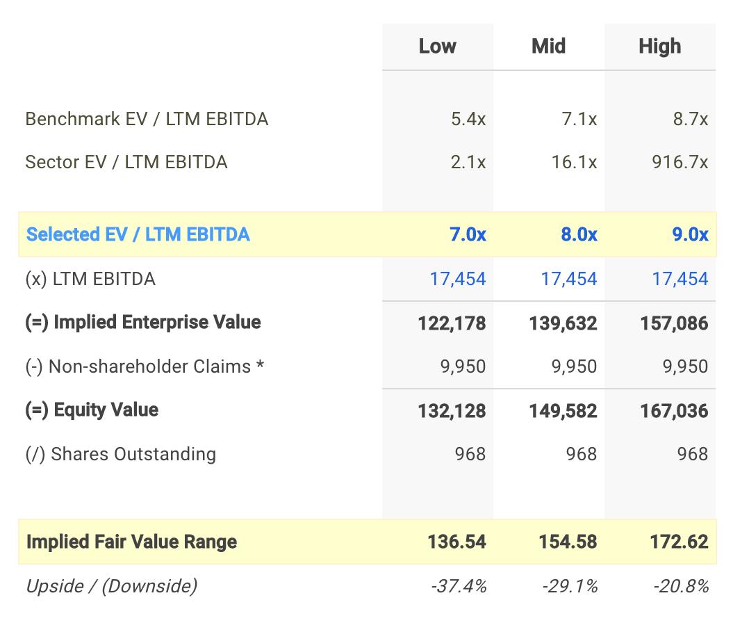 UNH EV/EBITDA Valuation Calculation