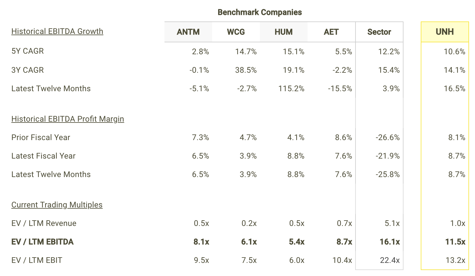 UNH EBITDA Growth and Margins vs Peers Table