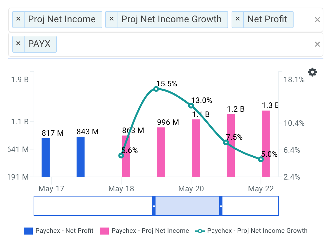 PAYX Projected Net Income Chart