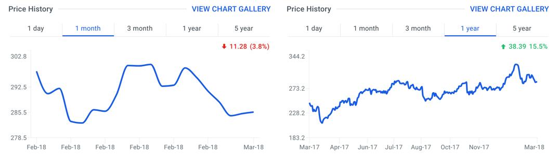 TDG Stock Price Chart