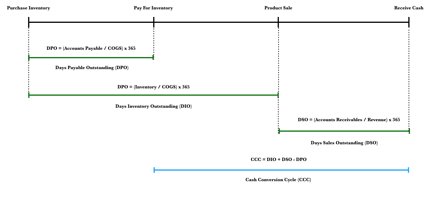 calculation of cash conversion cycle
