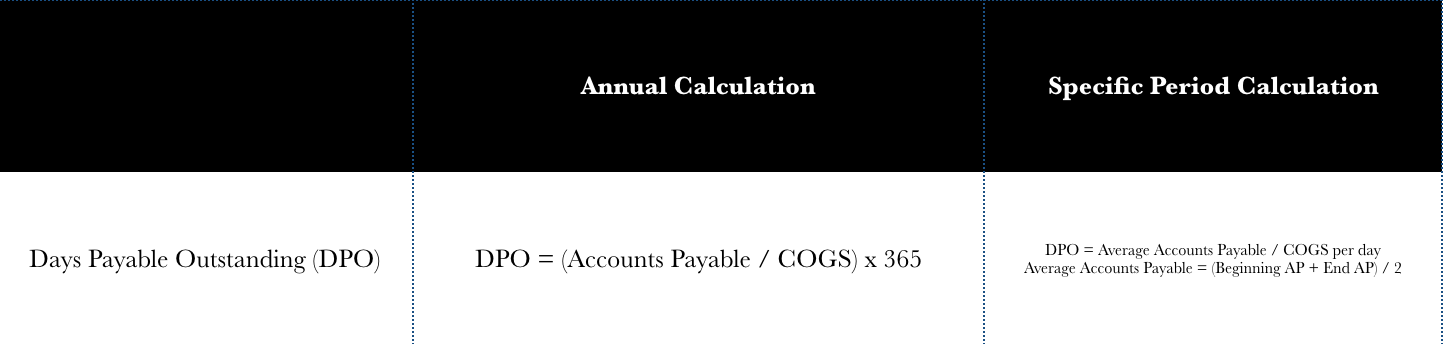 calculation of days payable outstanding