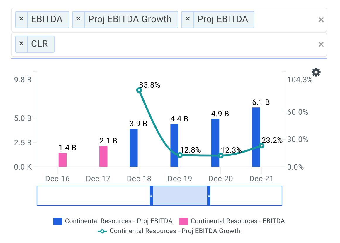 Continental projected ebitda chart