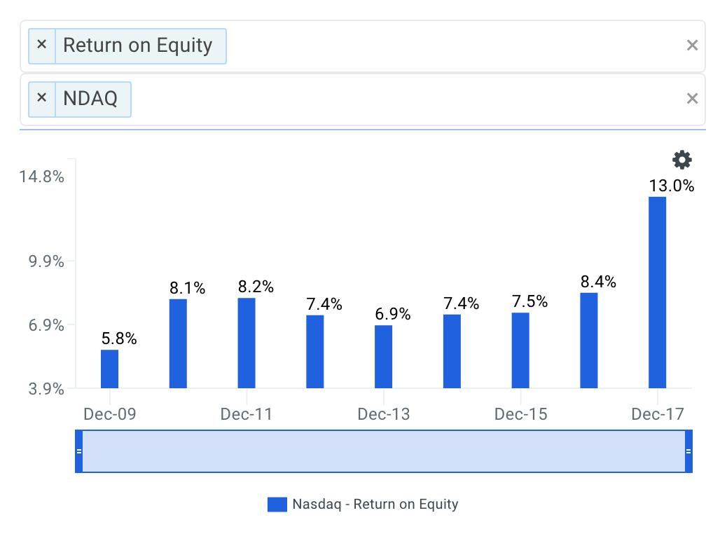 Nasdaq's ROE Trends Chart
