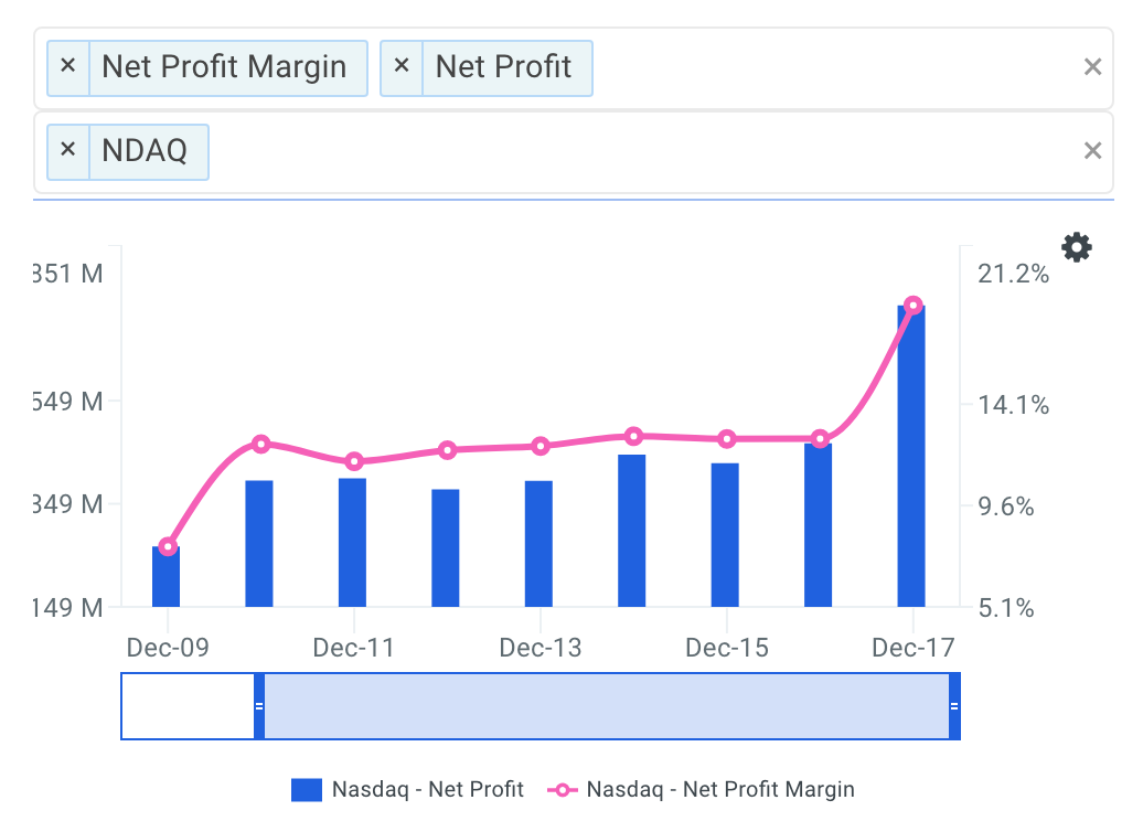 NDAQ Net Profit Margin Trends