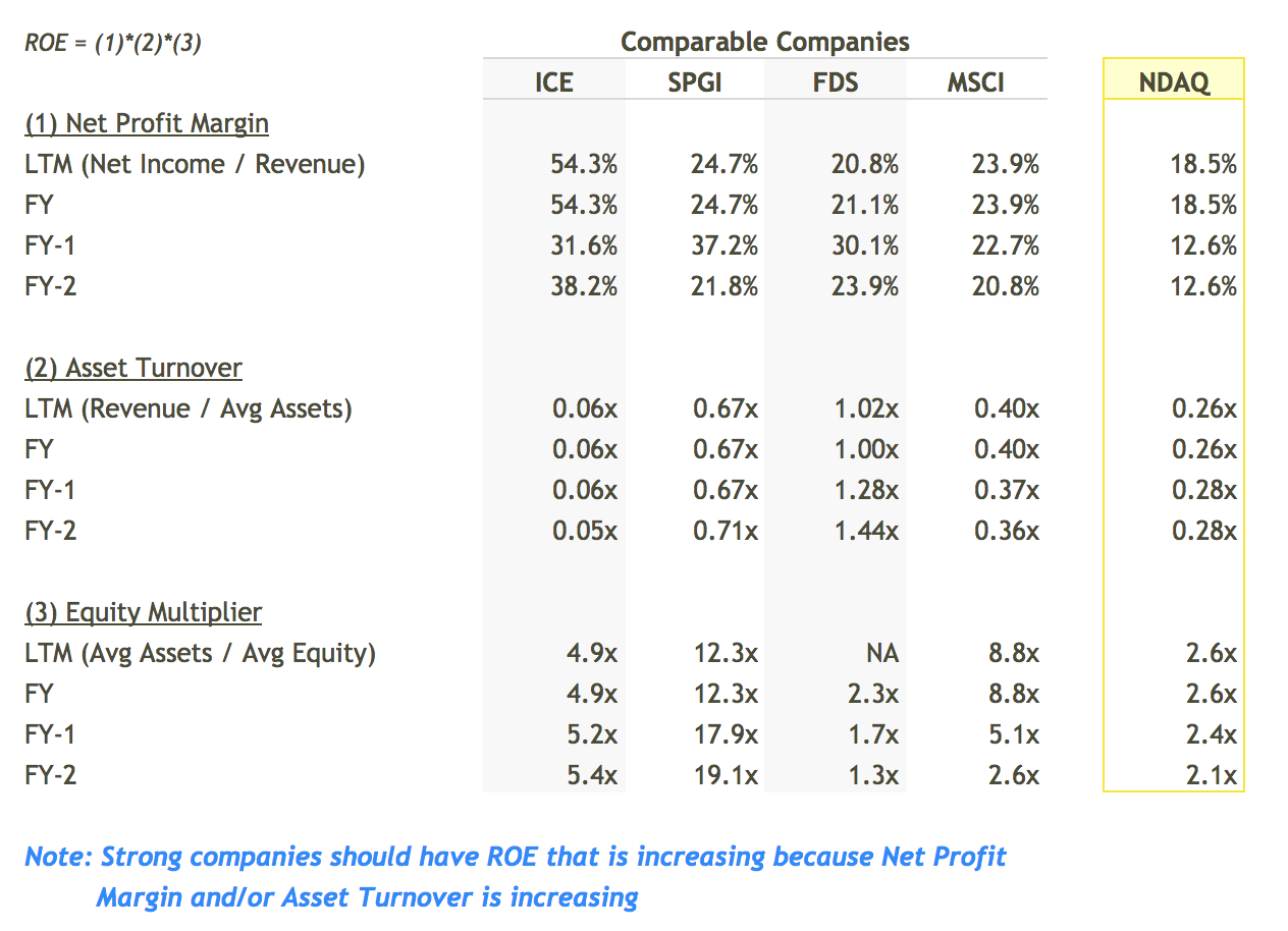NDAQ ROE Breakdown vs Peers Table - DuPont Analysis