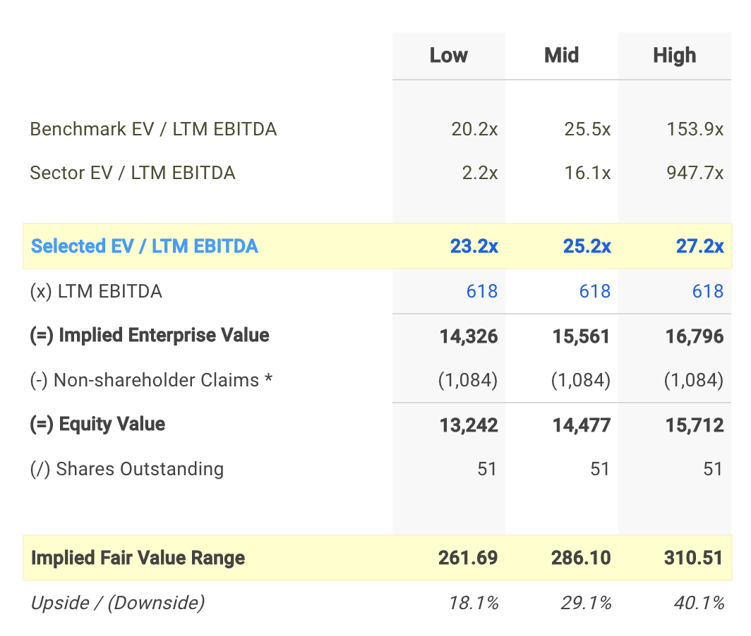 COO EV/EBITDA Valuation Calculation