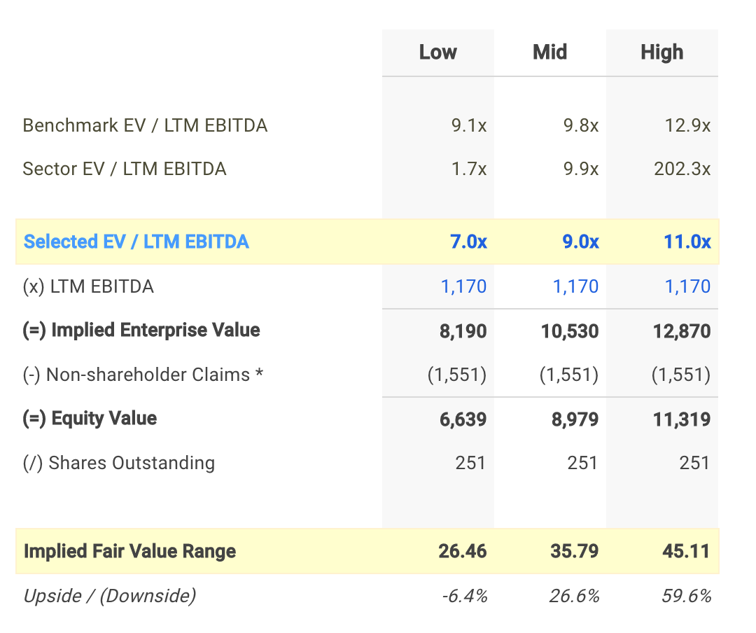 HUN EV/EBITDA Valuation Calculation