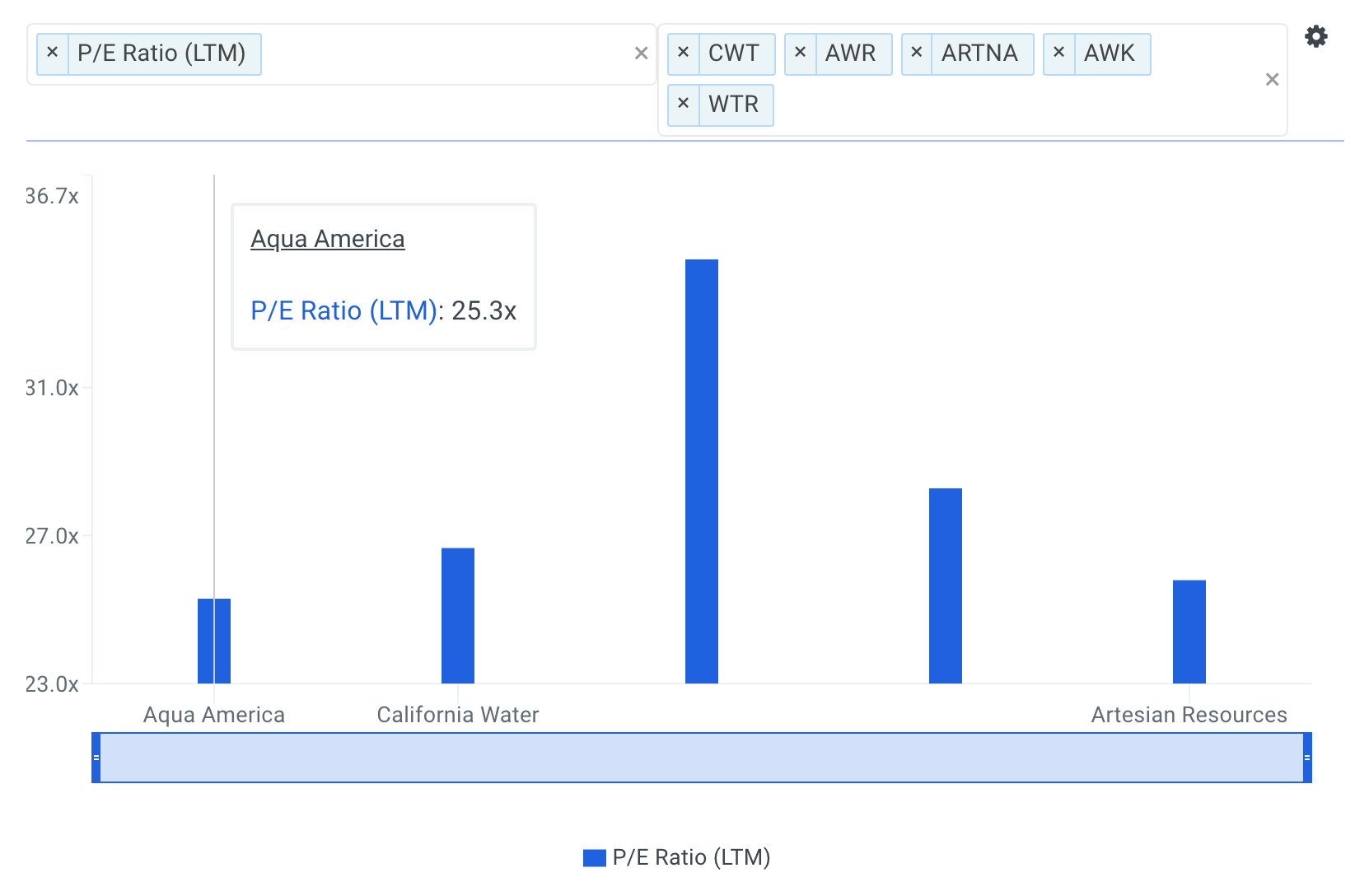 Is Aqua America Inc (NYSE: WTR) A Buy At This P/E Multiple?