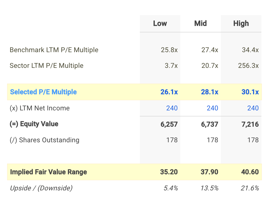 WTR P/E Valuation Calculation