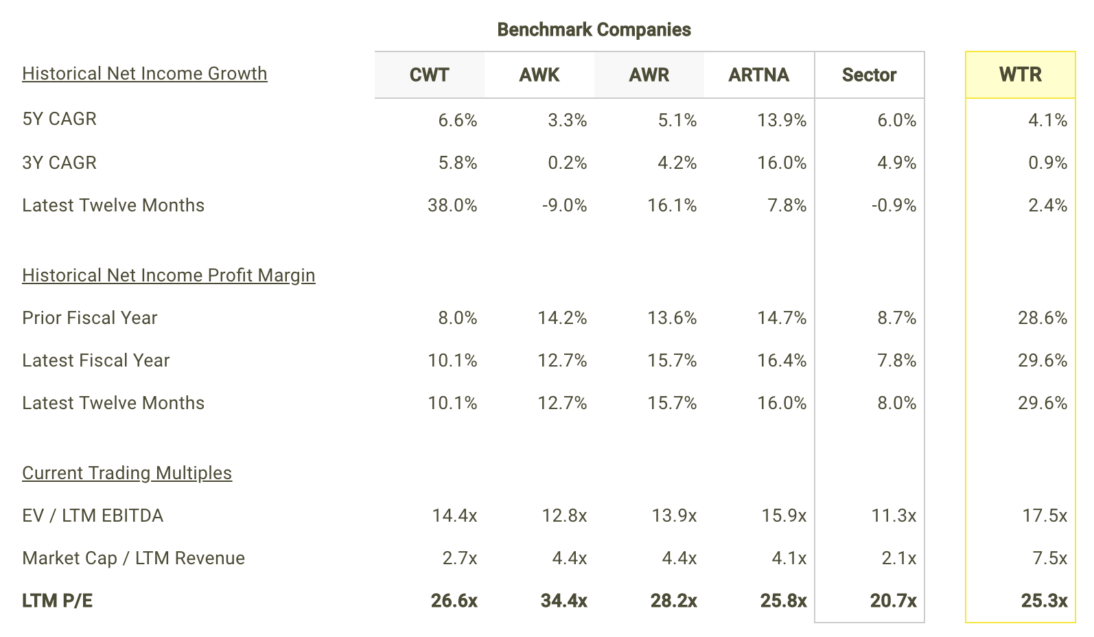 WTR Net Income Growth and Margins vs Peers Table