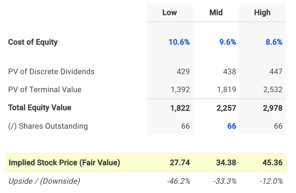 Avista Dividend Fair Value Conclusion