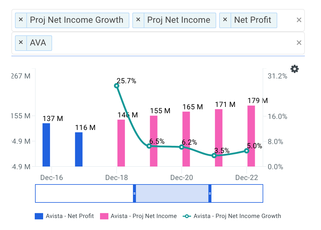 Avista Net Income Growth Chart