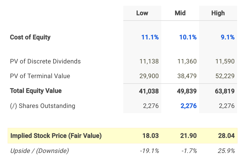 ABB Dividend Fair Value Conclusion