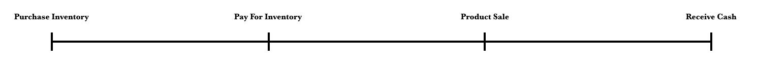 cash conversion cycle graph