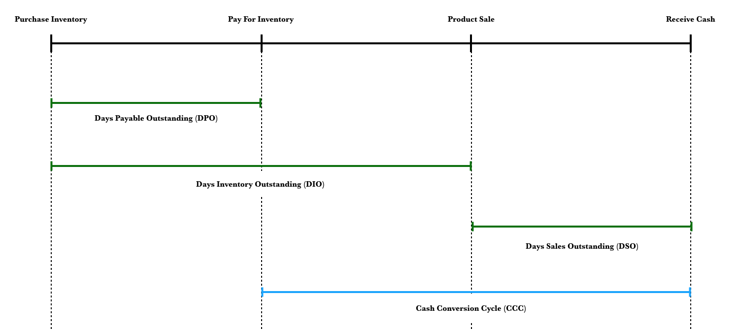 cash conversion cycle calculation