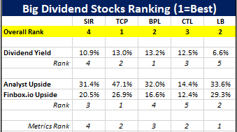 The 5 Best Big-Dividend Stocks With Upside