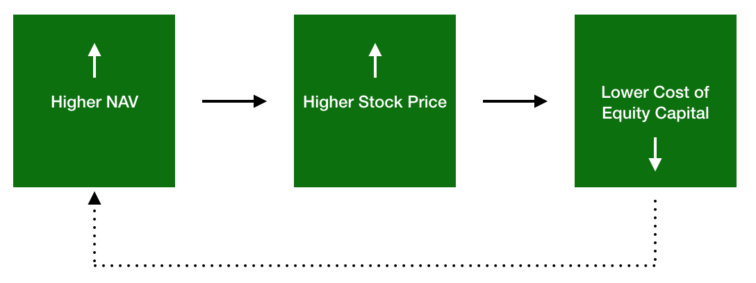 bdcs investment