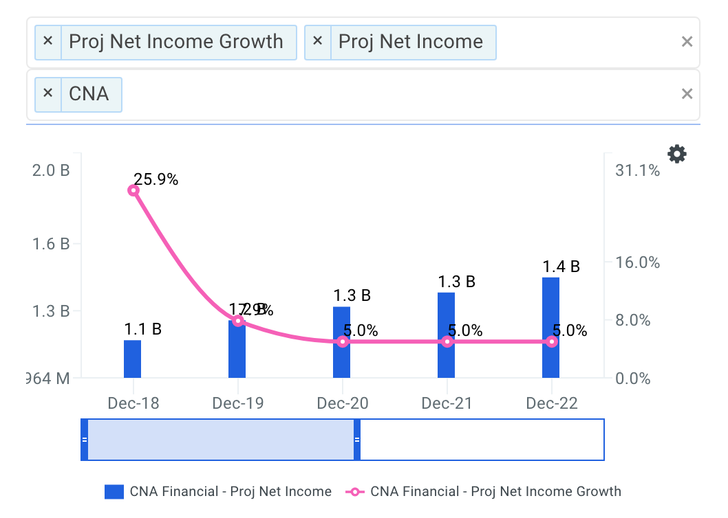 Cna Financial Net Income Growth Chart