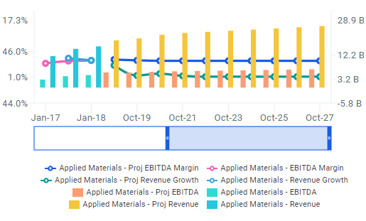 Applied Materials Supplies Over 25% Upside